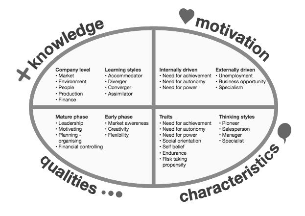 entrepreneur-competence-model3