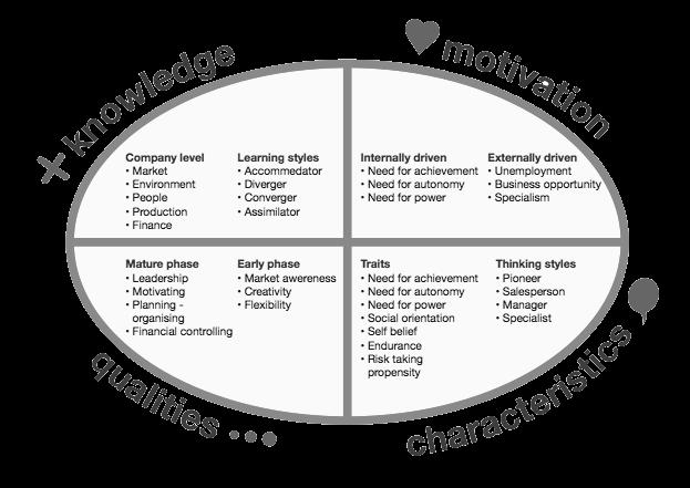 entrepreneurial competence model