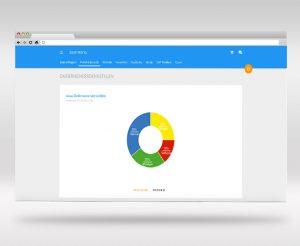 E-platform edupreneurs resultaten grafiek denkstijlen