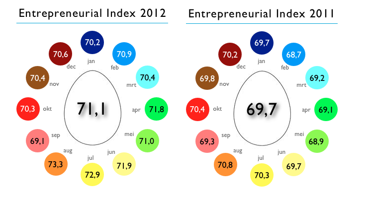 Entrepreneurial Index 2012 vs 2011