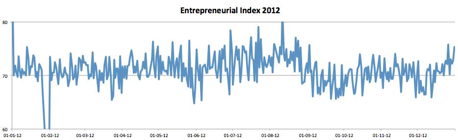 Entrepreneurial 2012