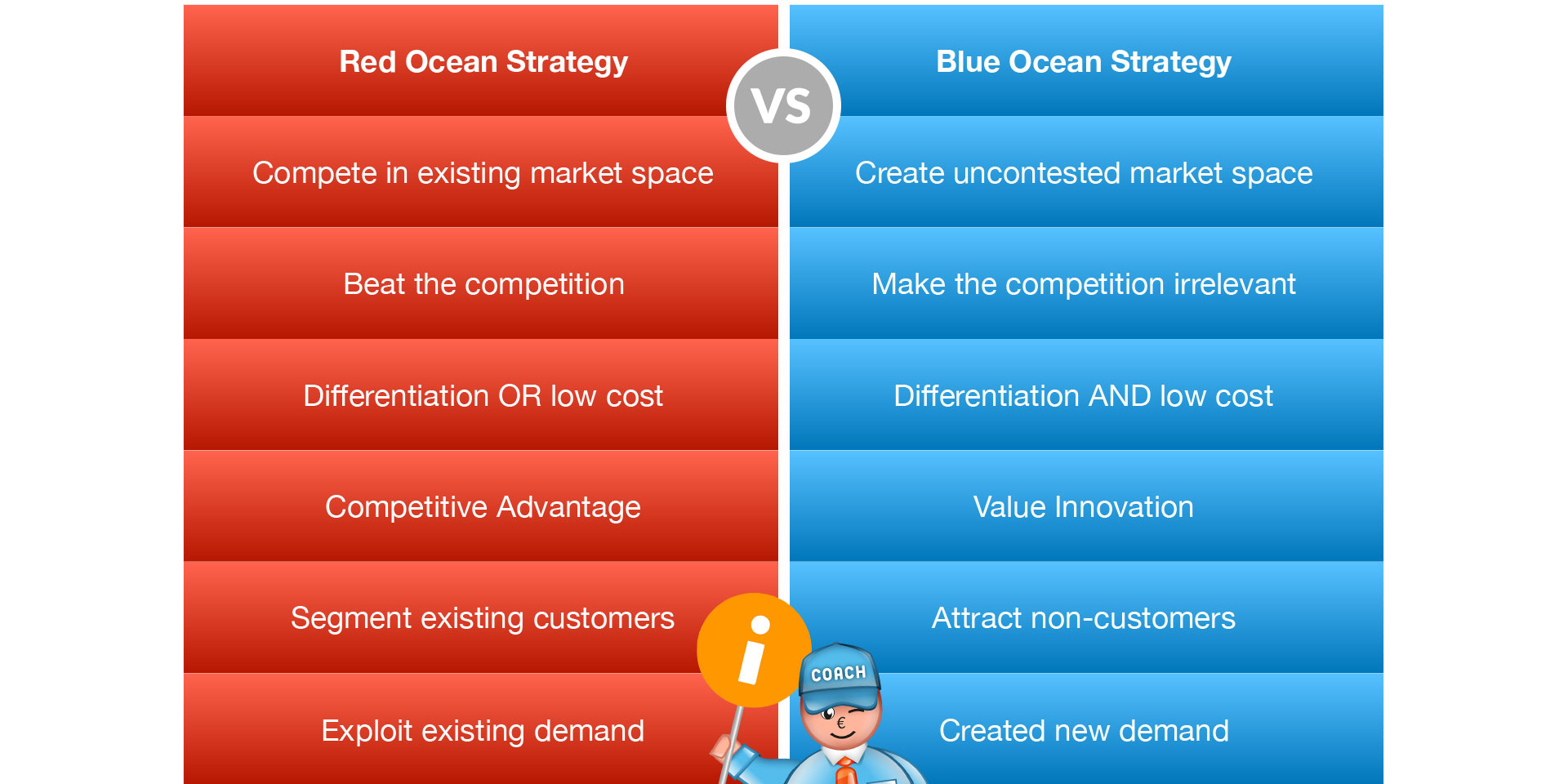 Red ocean vs blue ocean strategy