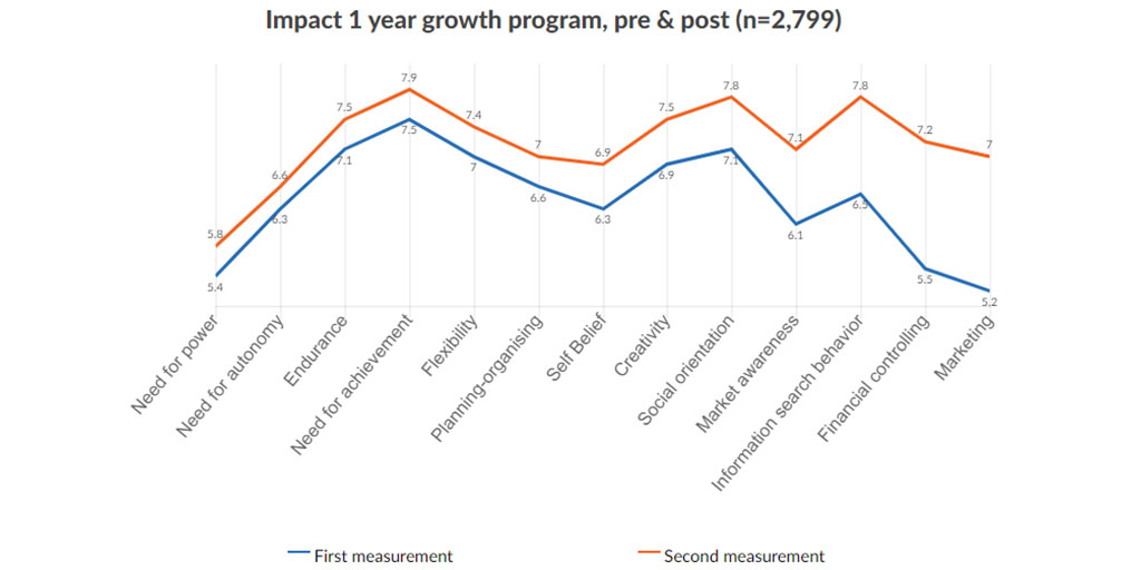 Impact 1 year growth program StartSmart, pre & post (n=2,799)
